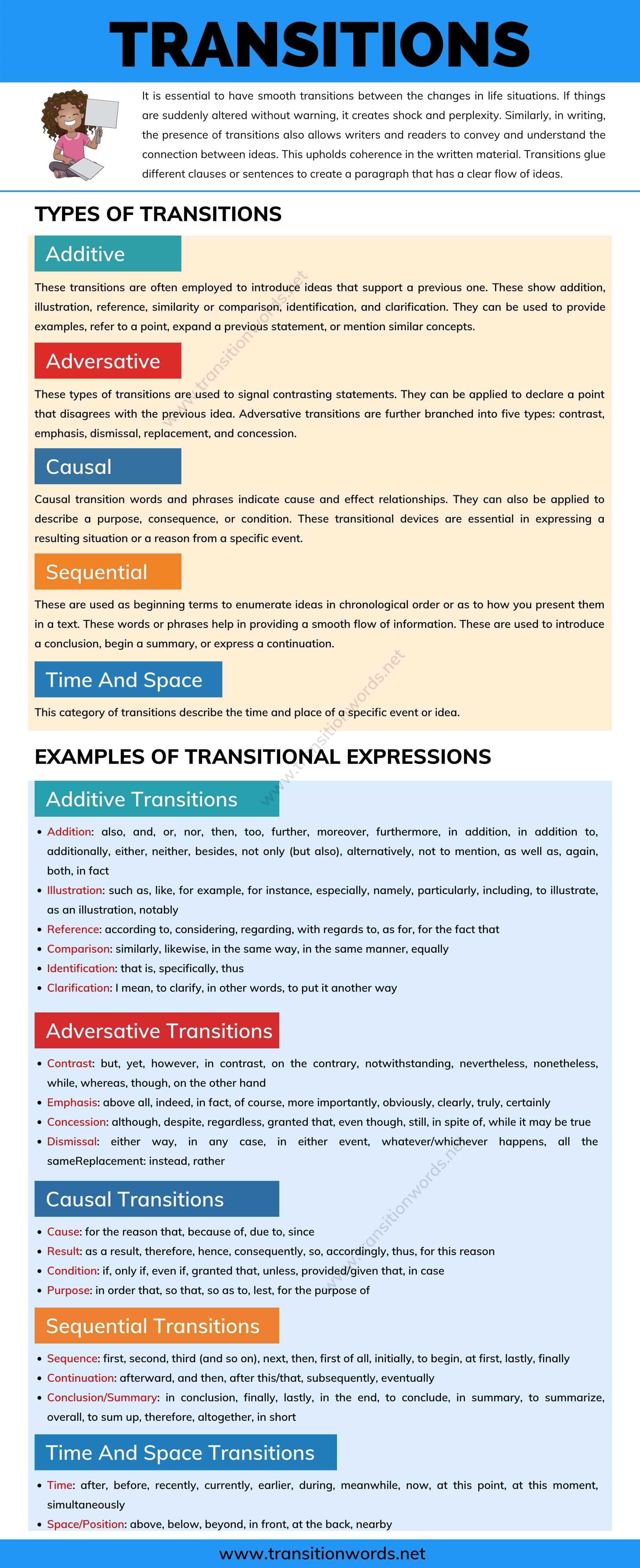 Transitions: Types of Transitions & Examples Of Transitional Expressions